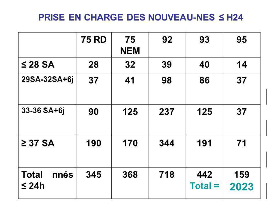 PRISE EN CHARGE DES NOUVEAU-NES ≤ H24