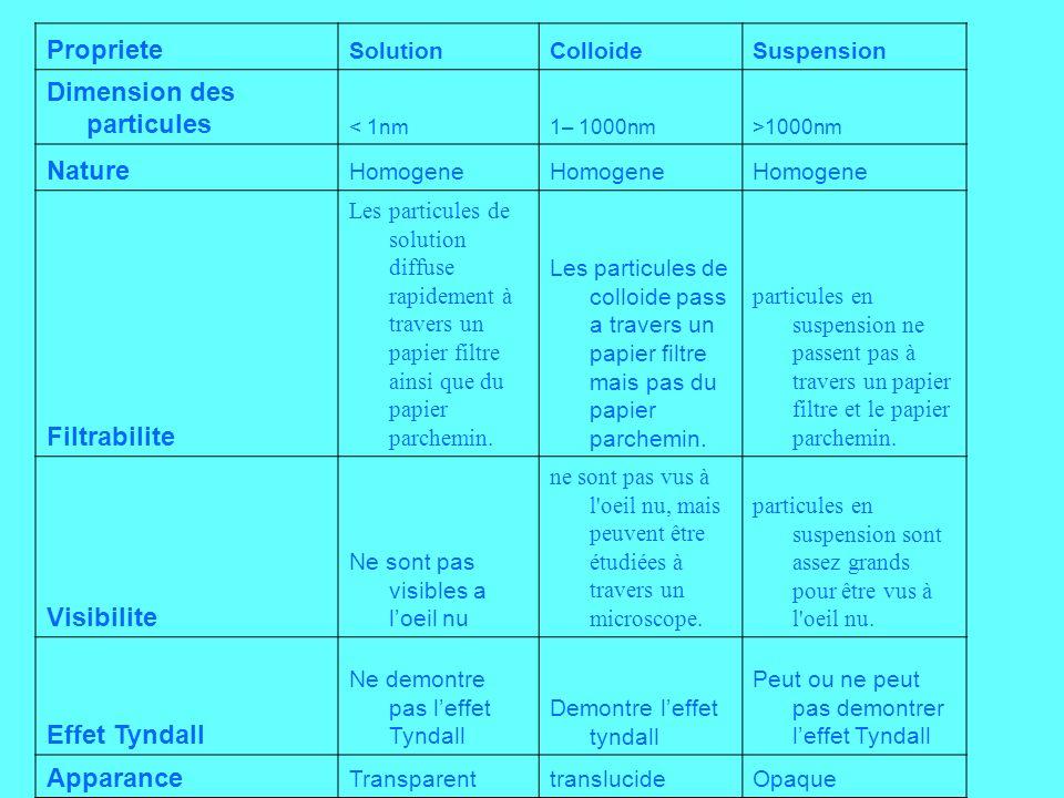 Dimension des particules