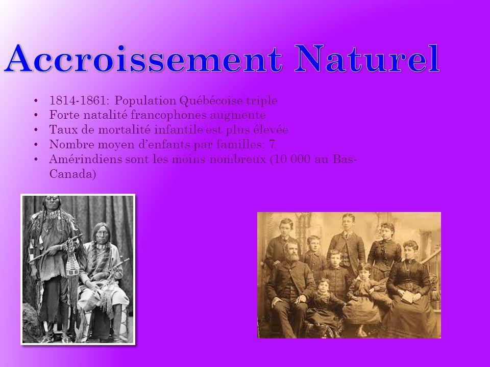 Accroissement Naturel