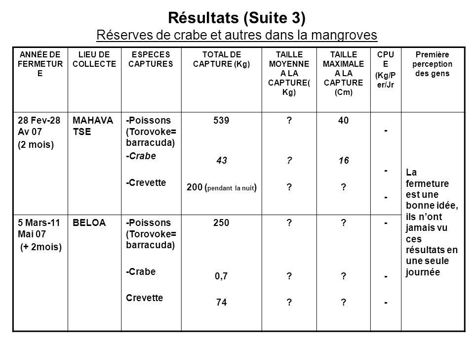 Résultats (Suite 3) Réserves de crabe et autres dans la mangroves