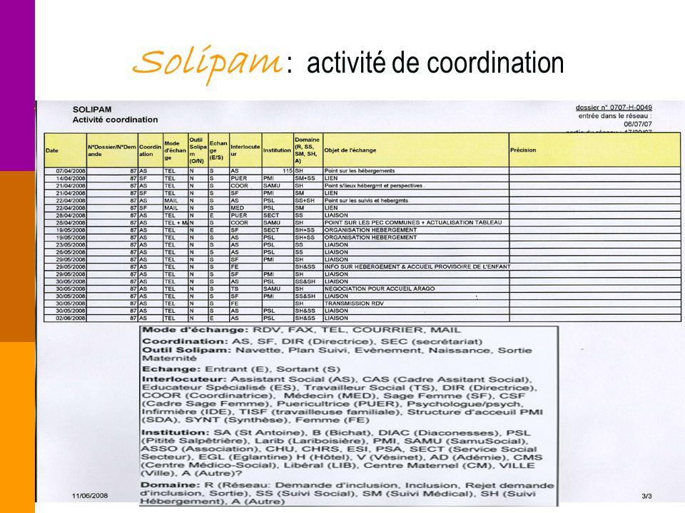 Solipam : activité de coordination