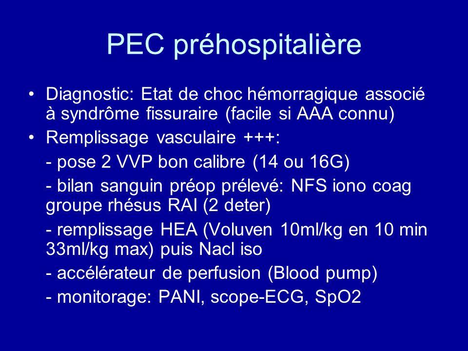 PEC préhospitalière Diagnostic: Etat de choc hémorragique associé à syndrôme fissuraire (facile si AAA connu)