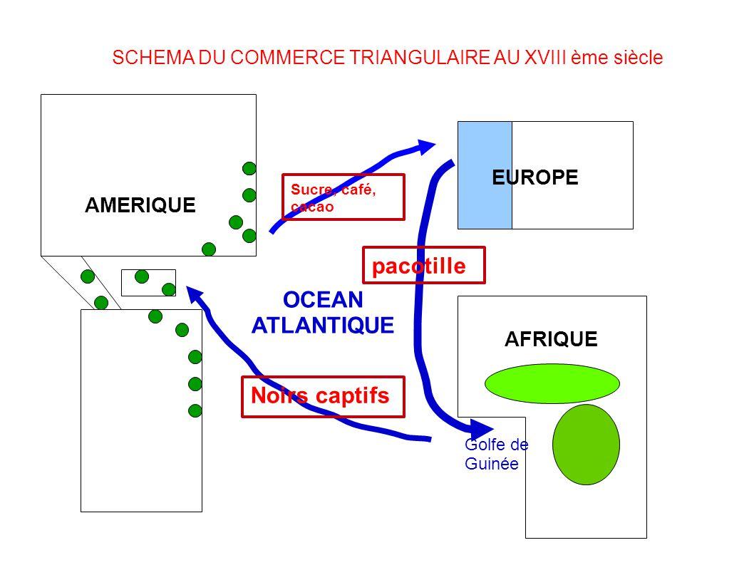 SCHEMA DU COMMERCE TRIANGULAIRE AU XVIII ème siècle