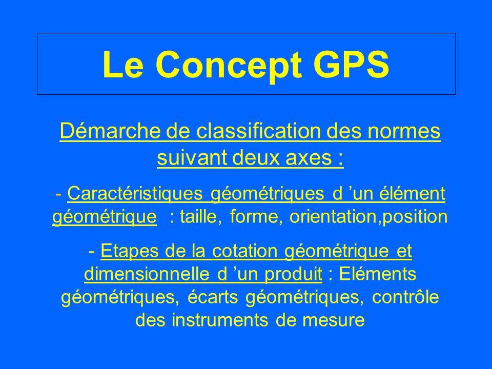 Démarche de classification des normes suivant deux axes :