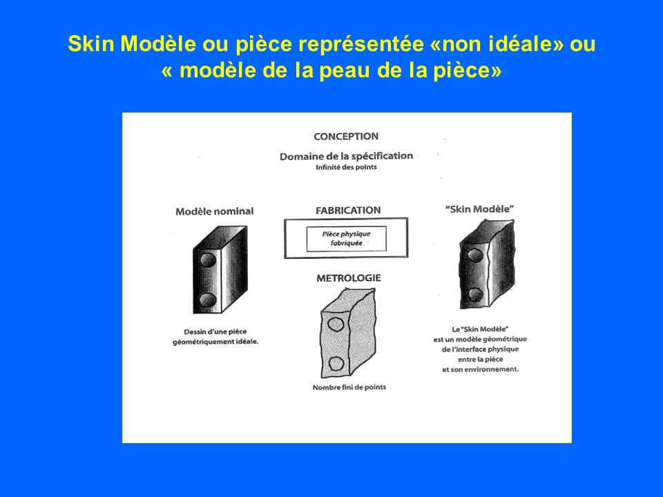 Skin Modèle ou pièce représentée «non idéale» ou « modèle de la peau de la pièce»
