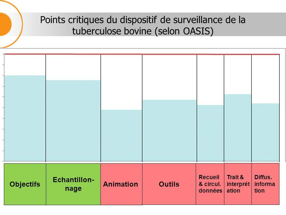 Points critiques du dispositif de surveillance de la tuberculose bovine (selon OASIS)