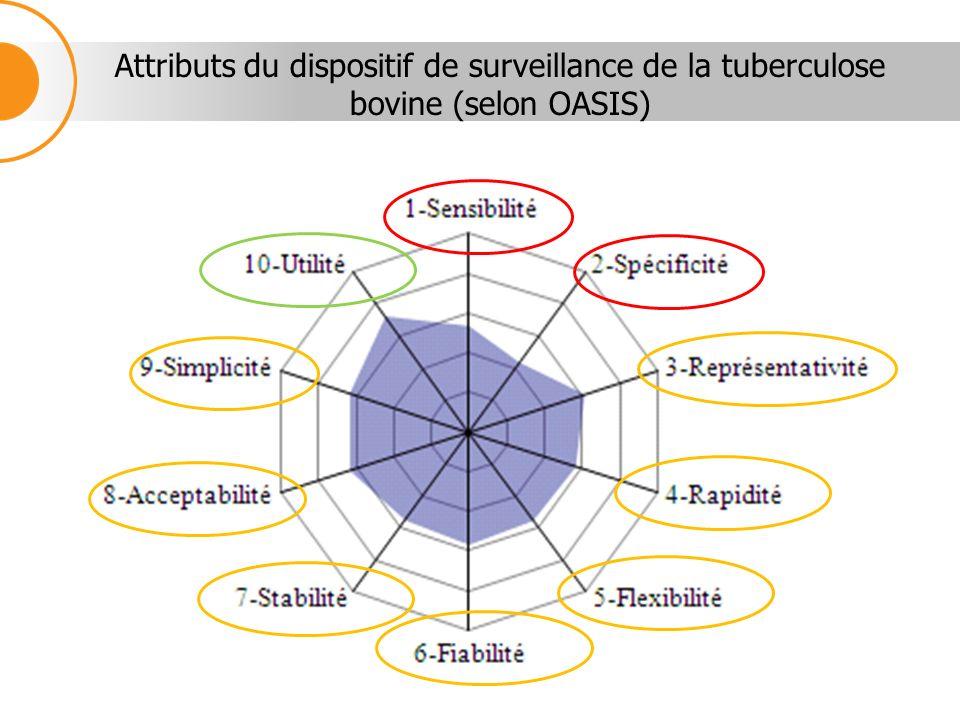 Attributs du dispositif de surveillance de la tuberculose bovine (selon OASIS)