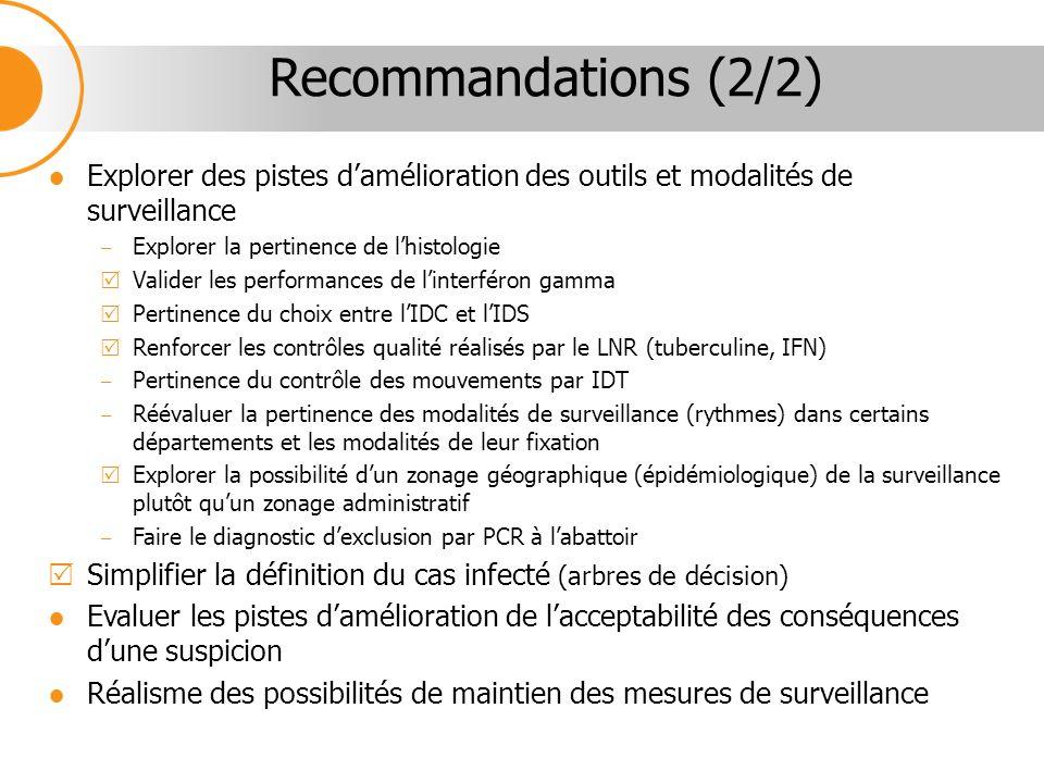 Recommandations (2/2) Explorer des pistes d'amélioration des outils et modalités de surveillance. Explorer la pertinence de l'histologie.