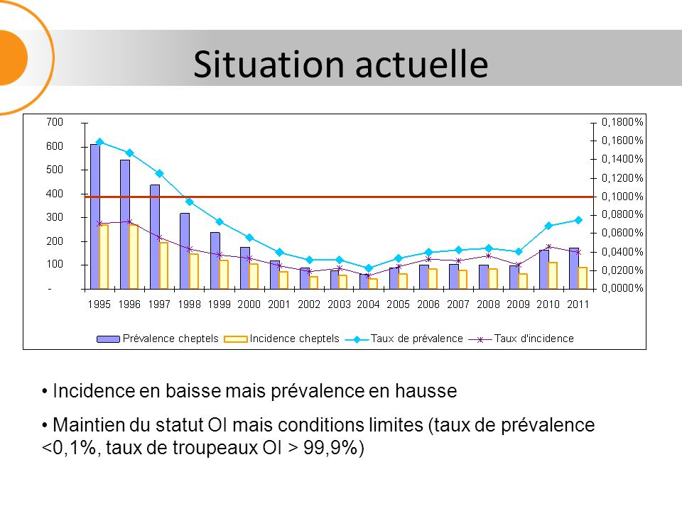 Situation actuelle Incidence en baisse mais prévalence en hausse