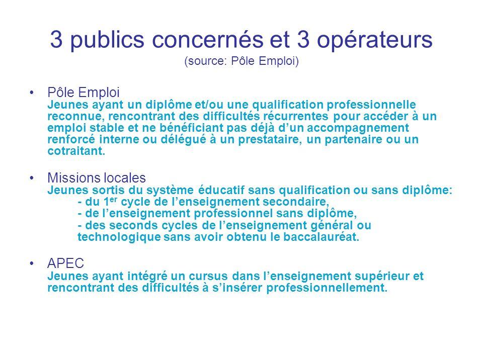 3 publics concernés et 3 opérateurs (source: Pôle Emploi)