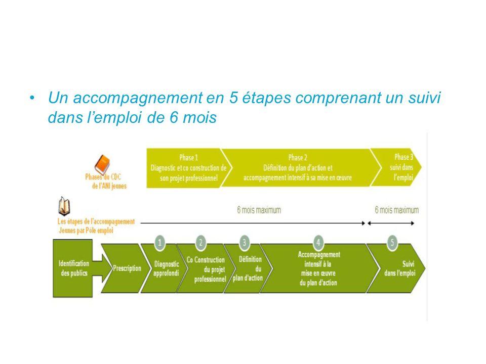 Un accompagnement en 5 étapes comprenant un suivi dans l'emploi de 6 mois