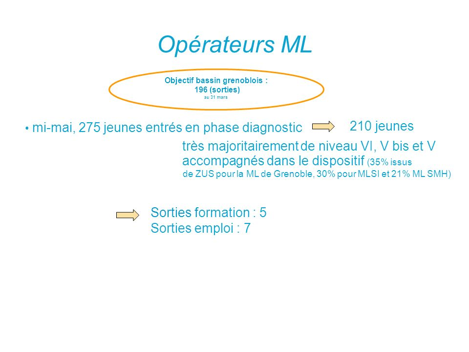 Objectif bassin grenoblois :