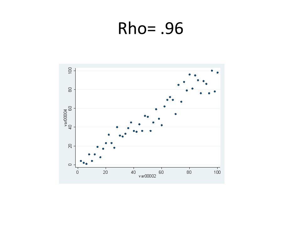 Rho= .96