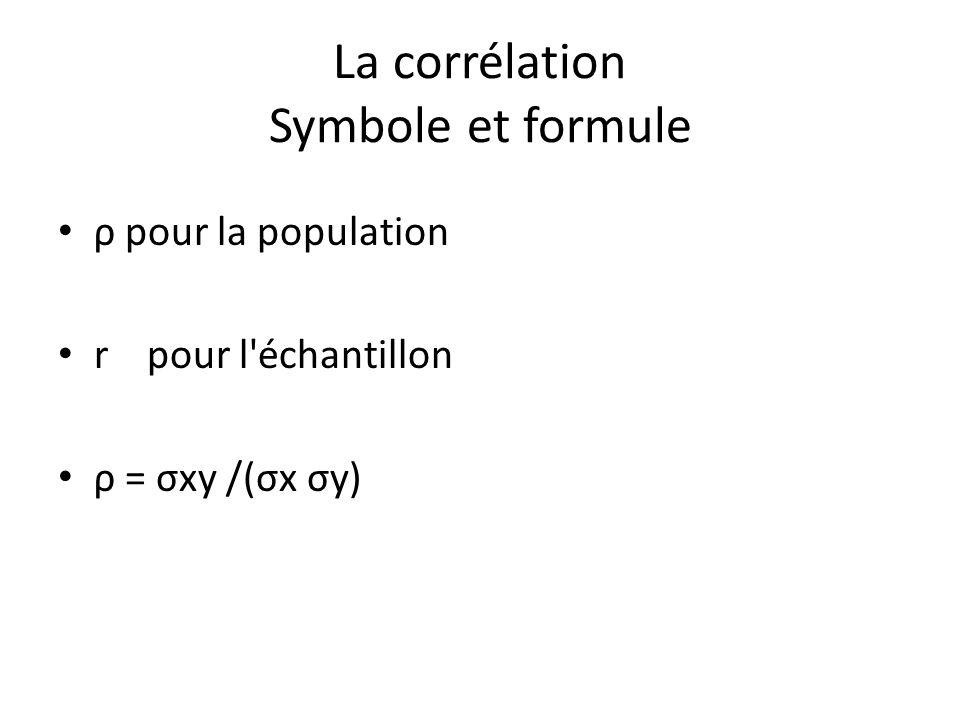 La corrélation Symbole et formule