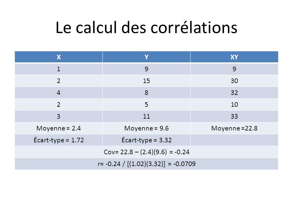 Le calcul des corrélations