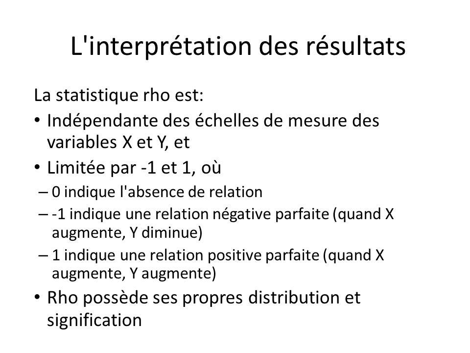 L interprétation des résultats