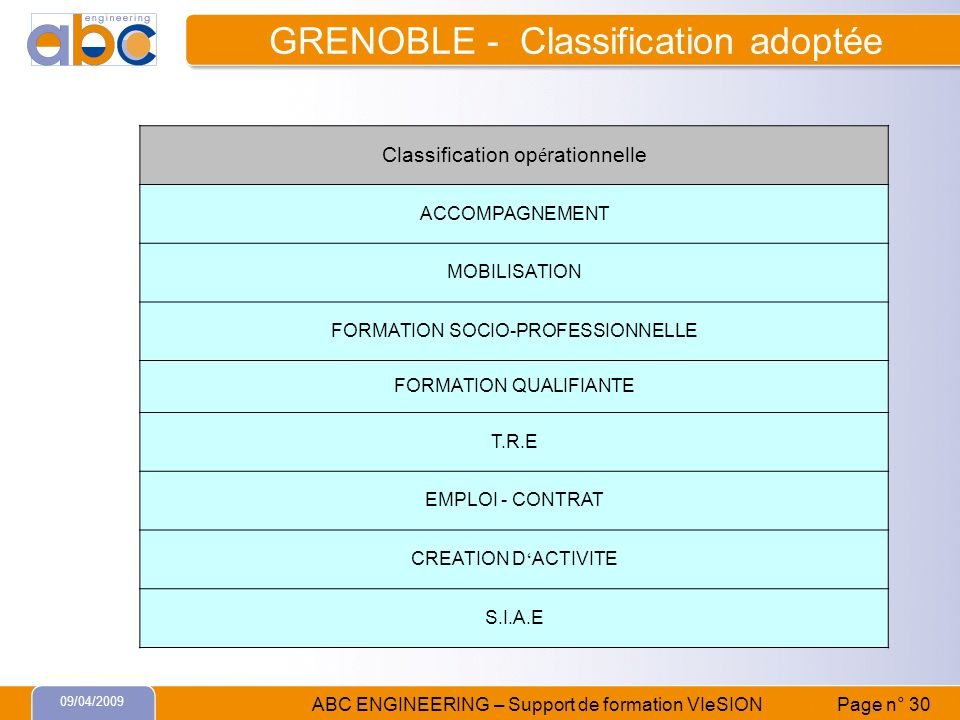 GRENOBLE - Classification adoptée
