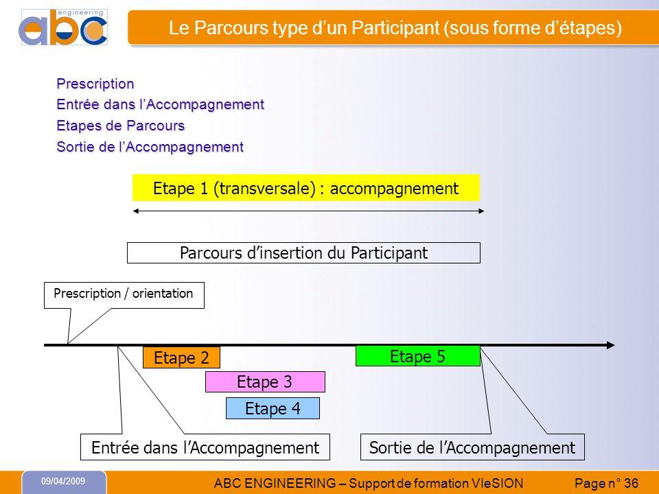Le Parcours type d'un Participant (sous forme d'étapes)