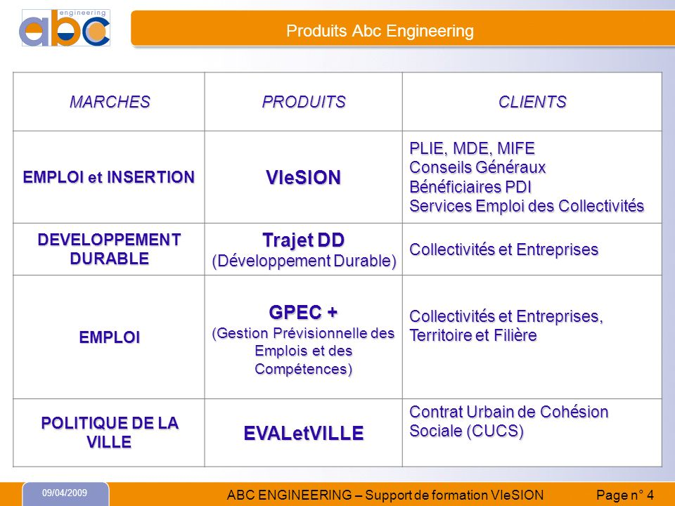 Produits Abc Engineering