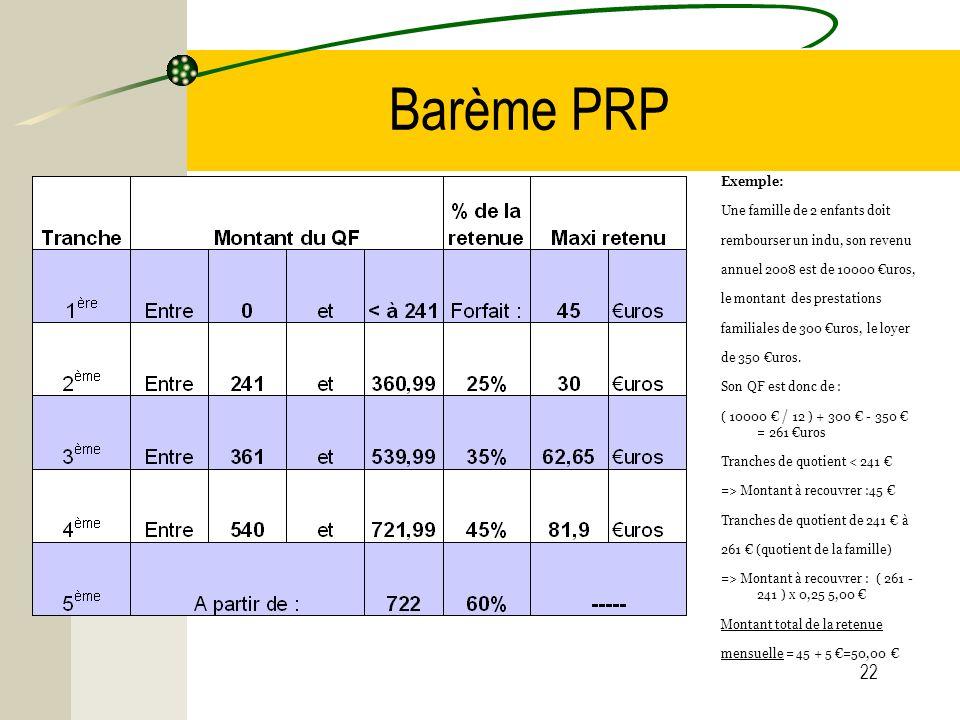 Barème PRP Exemple: Une famille de 2 enfants doit