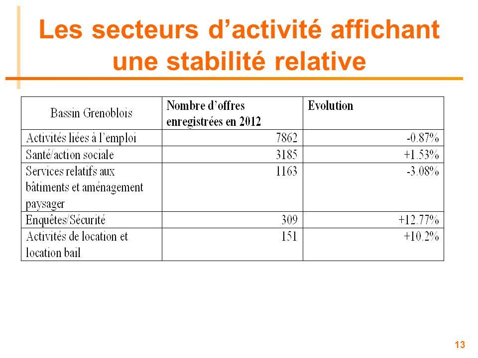 Les secteurs d'activité affichant une stabilité relative