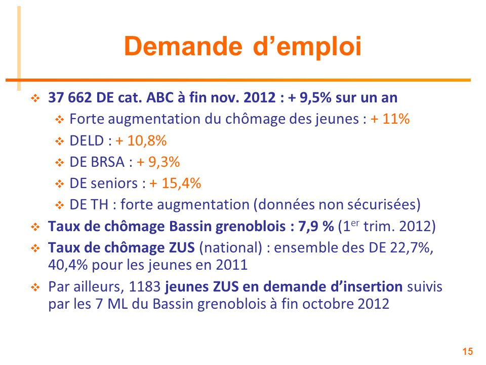 Demande d'emploi 37 662 DE cat. ABC à fin nov. 2012 : + 9,5% sur un an