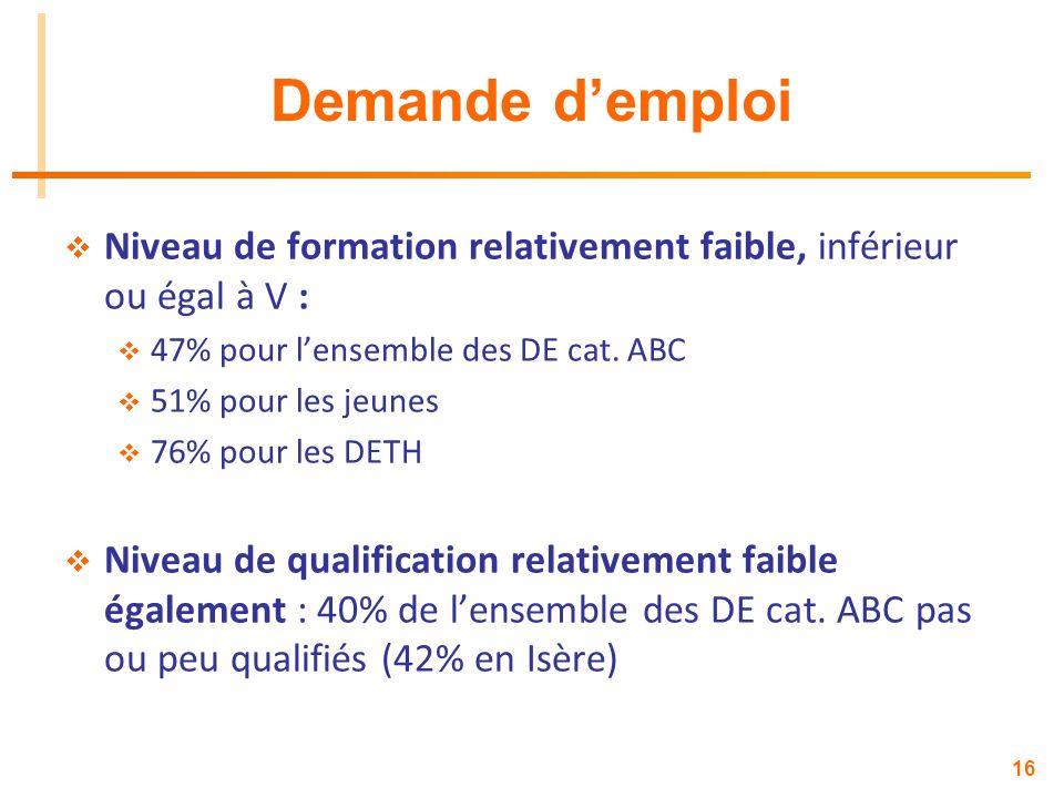 Demande d'emploi Niveau de formation relativement faible, inférieur ou égal à V : 47% pour l'ensemble des DE cat. ABC.