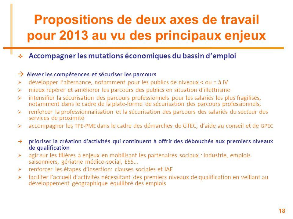 Propositions de deux axes de travail pour 2013 au vu des principaux enjeux