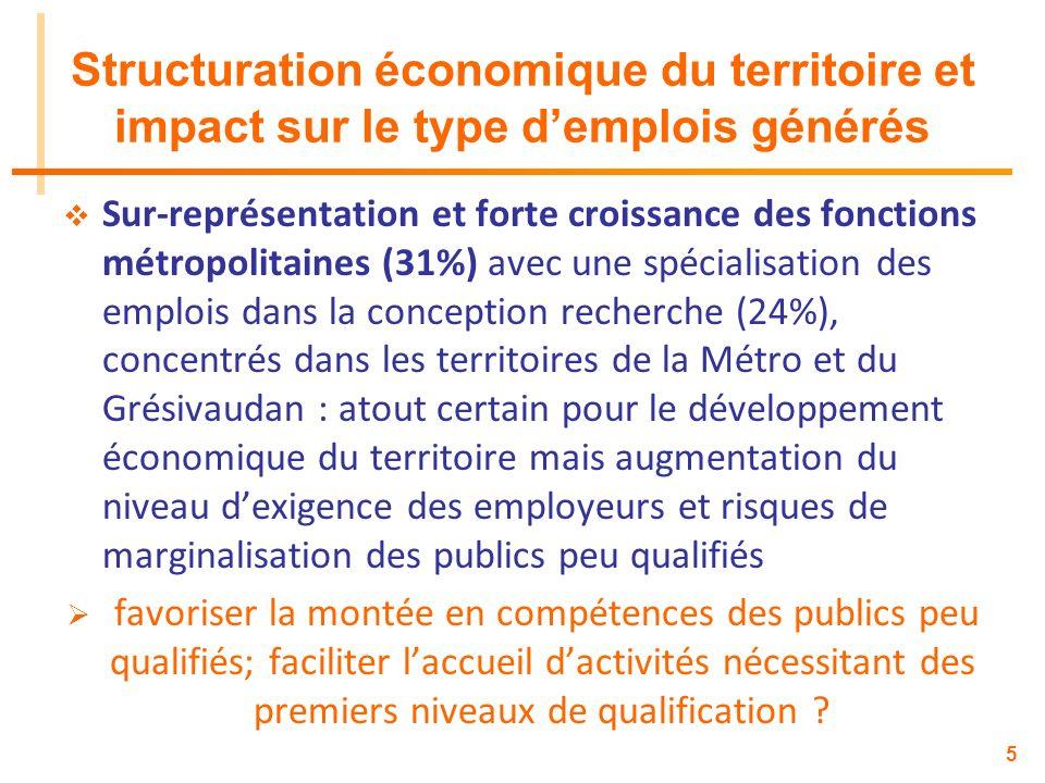 Structuration économique du territoire et impact sur le type d'emplois générés