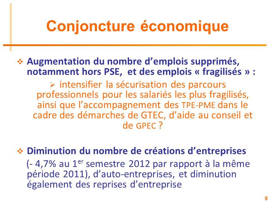 Conjoncture économique