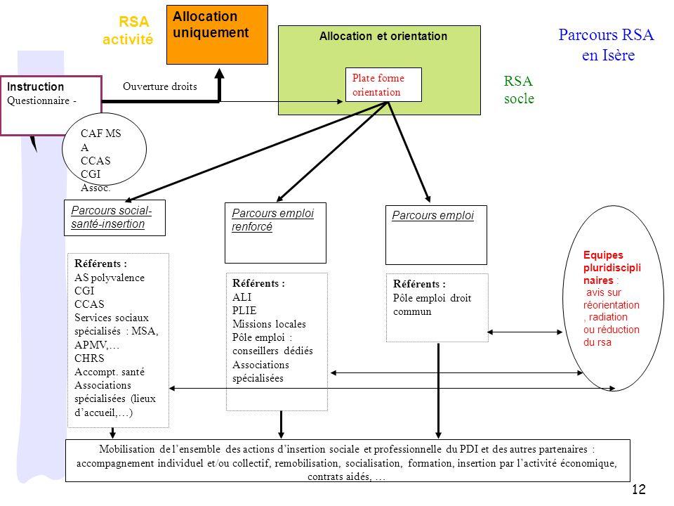Parcours RSA en Isère RSA activité RSA socle Allocation uniquement 12