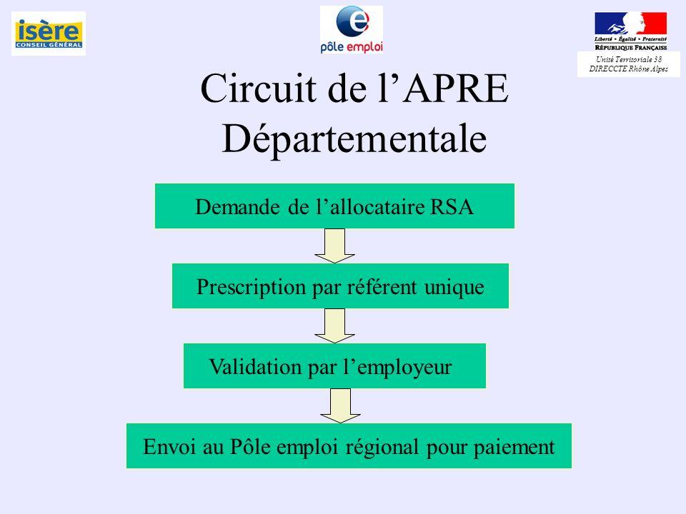 Circuit de l'APRE Départementale