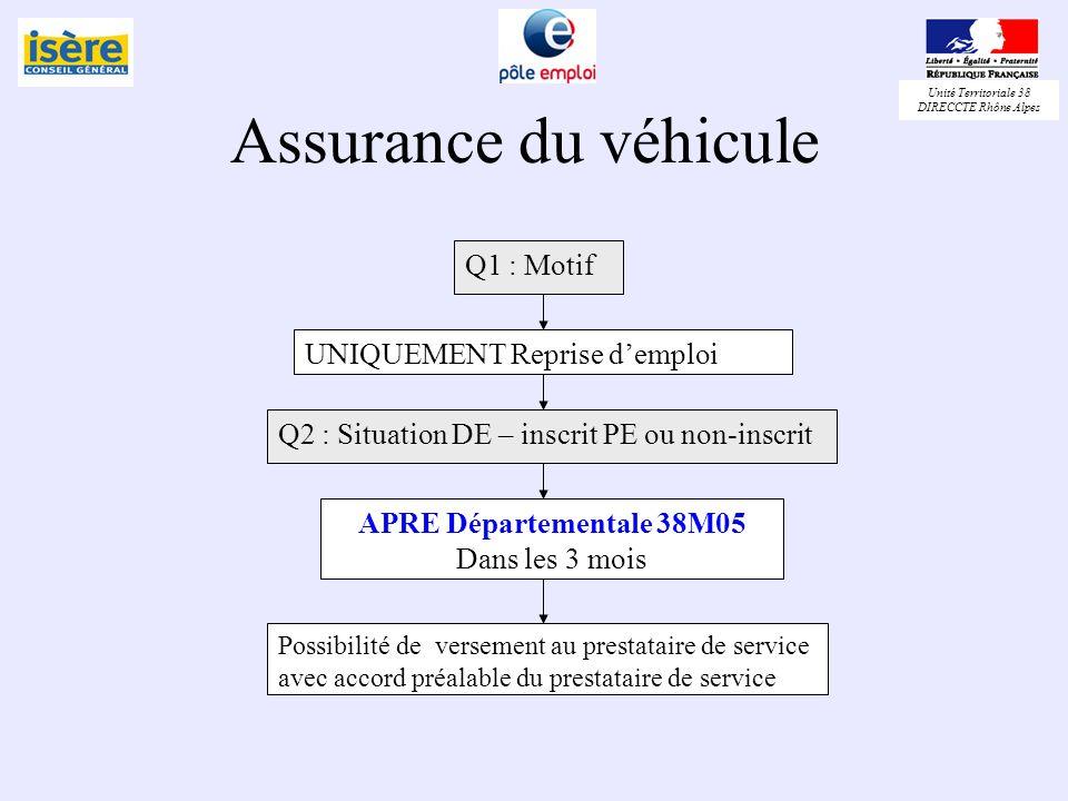 Assurance du véhicule Q1 : Motif UNIQUEMENT Reprise d'emploi