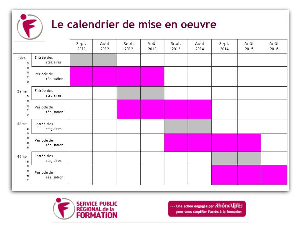 Le calendrier de mise en oeuvre