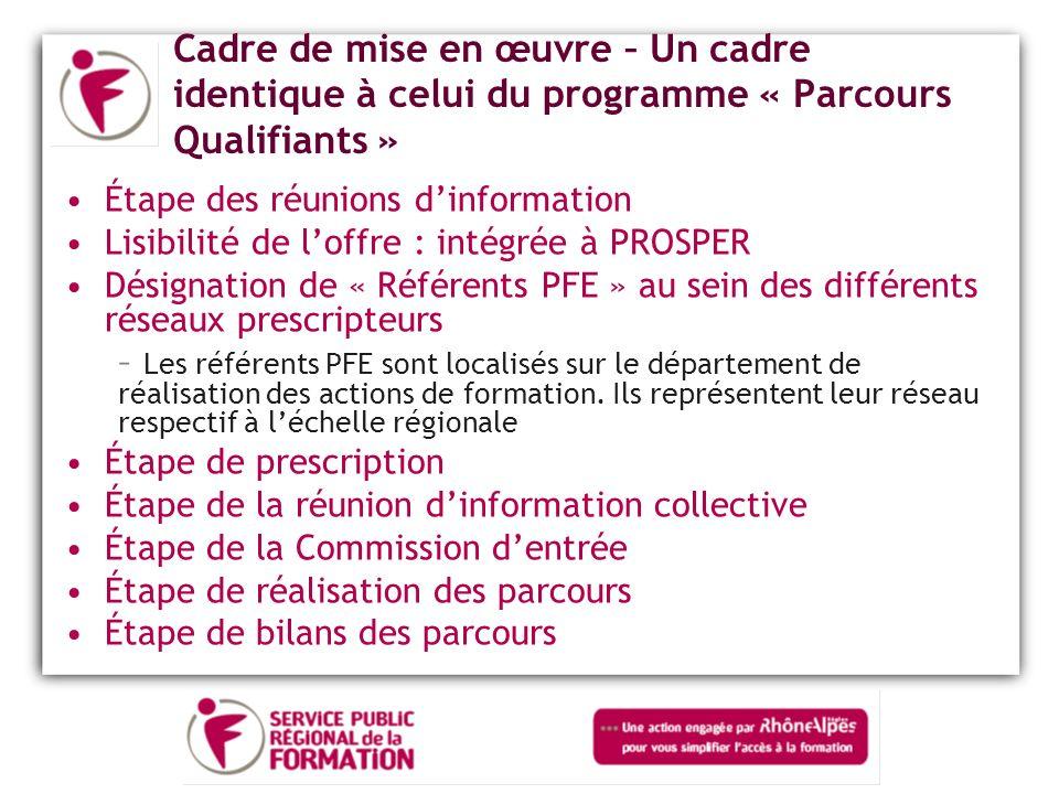 Cadre de mise en œuvre – Un cadre identique à celui du programme « Parcours Qualifiants »