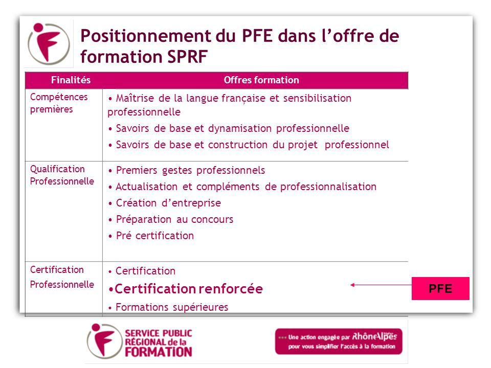 Positionnement du PFE dans l'offre de formation SPRF