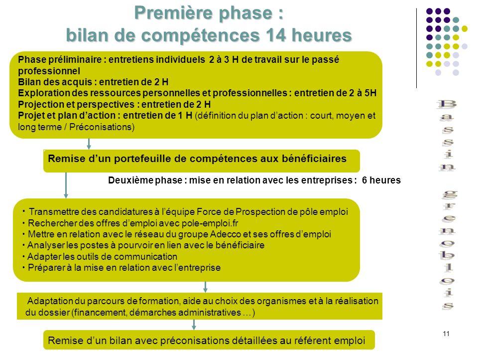 Première phase : bilan de compétences 14 heures