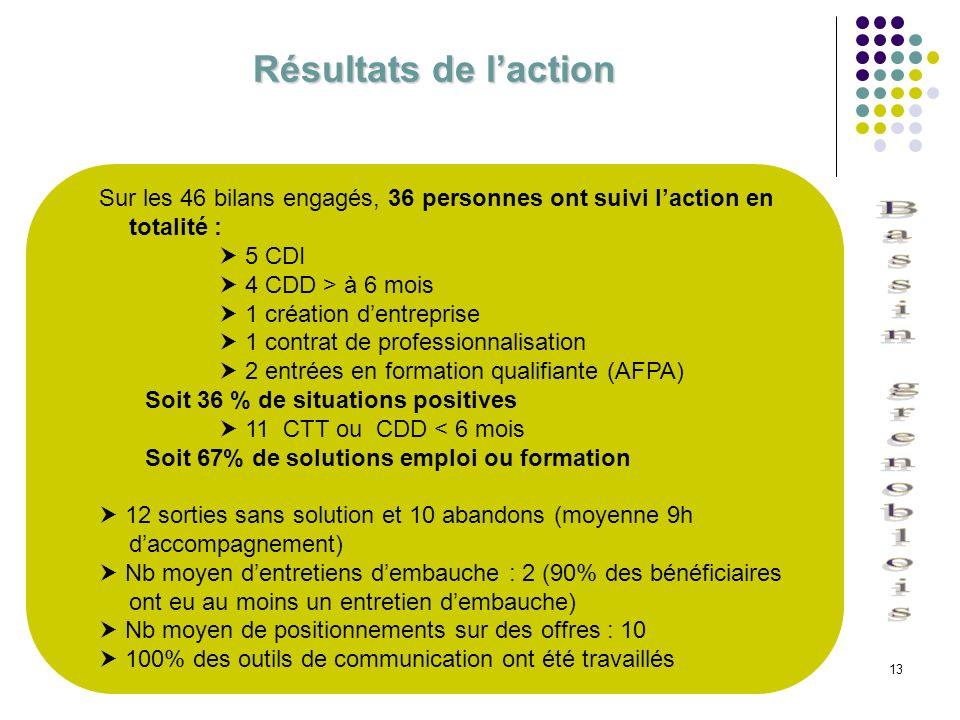 Résultats de l'action Sur les 46 bilans engagés, 36 personnes ont suivi l'action en totalité :  5 CDI.