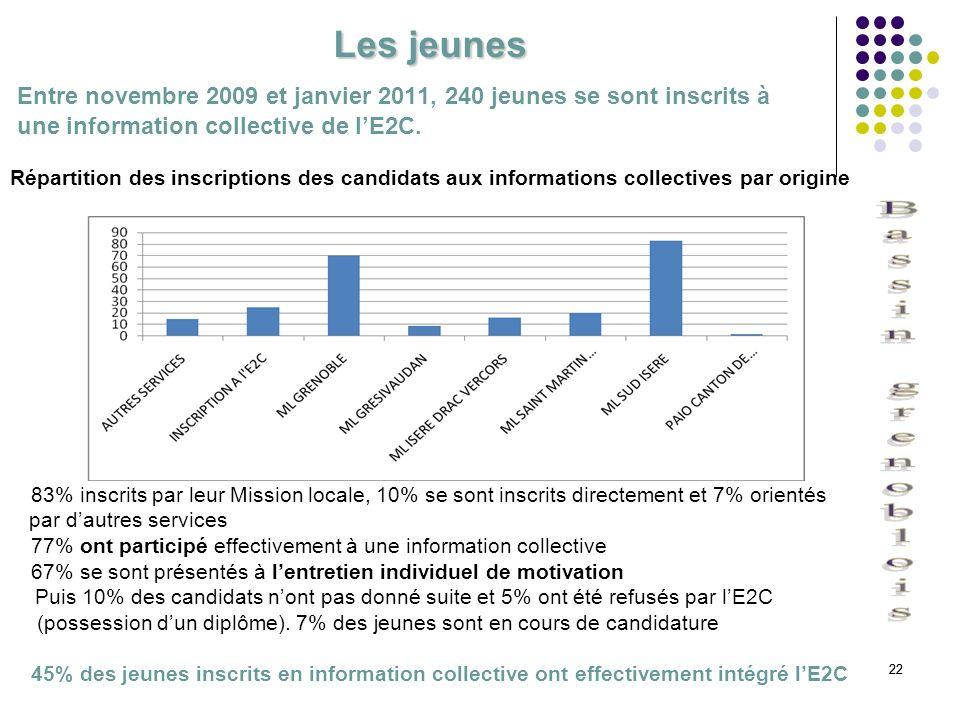 Les jeunes Entre novembre 2009 et janvier 2011, 240 jeunes se sont inscrits à. une information collective de l'E2C.