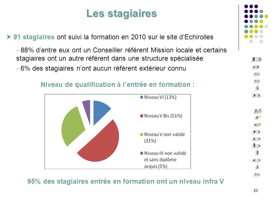 Les stagiaires  91 stagiaires ont suivi la formation en 2010 sur le site d'Echirolles.