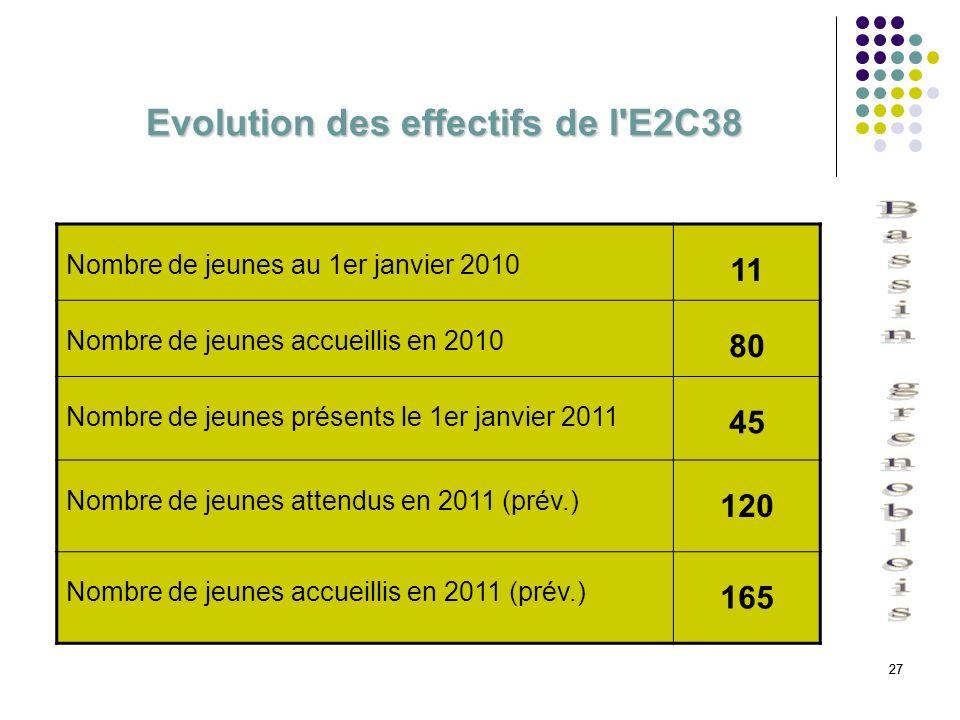 Evolution des effectifs de l E2C38