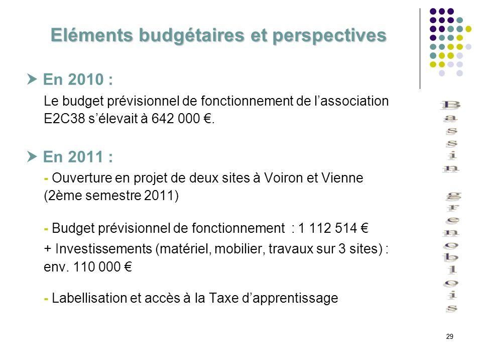 Eléments budgétaires et perspectives