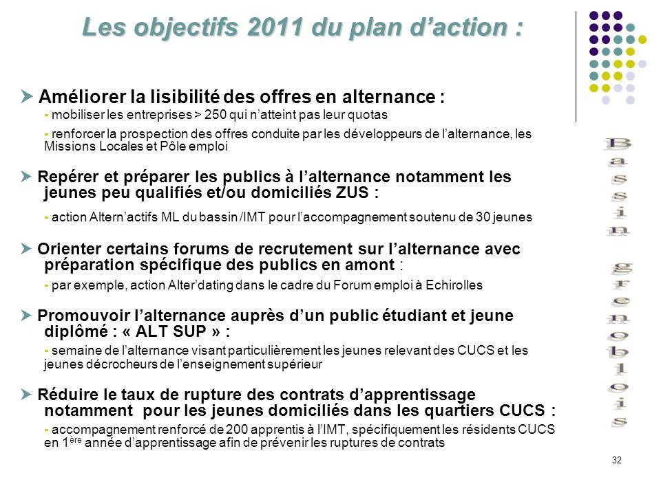 Les objectifs 2011 du plan d'action :