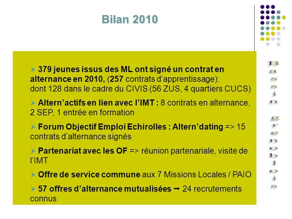 Bilan 2010 dont 128 dans le cadre du CIVIS (56 ZUS, 4 quartiers CUCS)