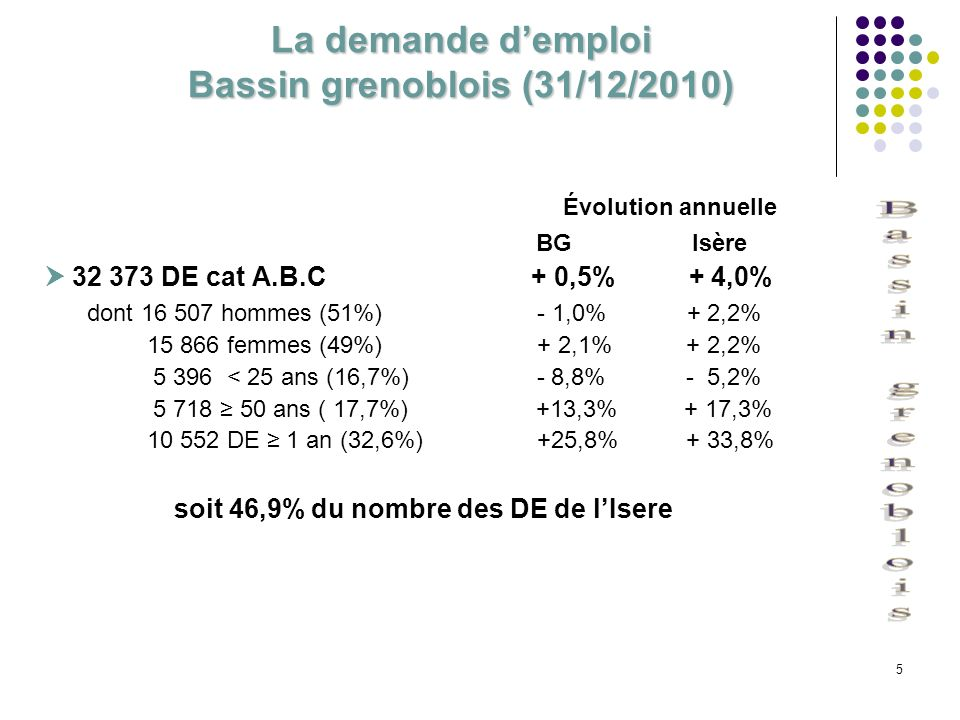La demande d'emploi Bassin grenoblois (31/12/2010)