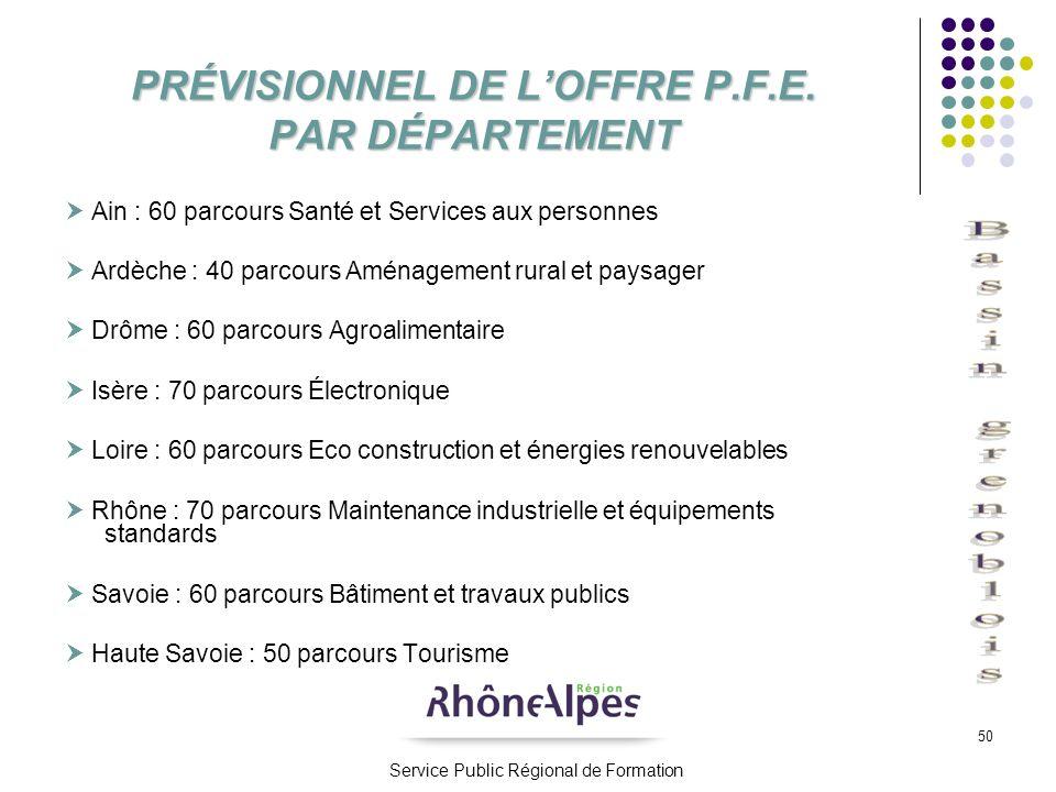 PRÉVISIONNEL DE L'OFFRE P.F.E. PAR DÉPARTEMENT