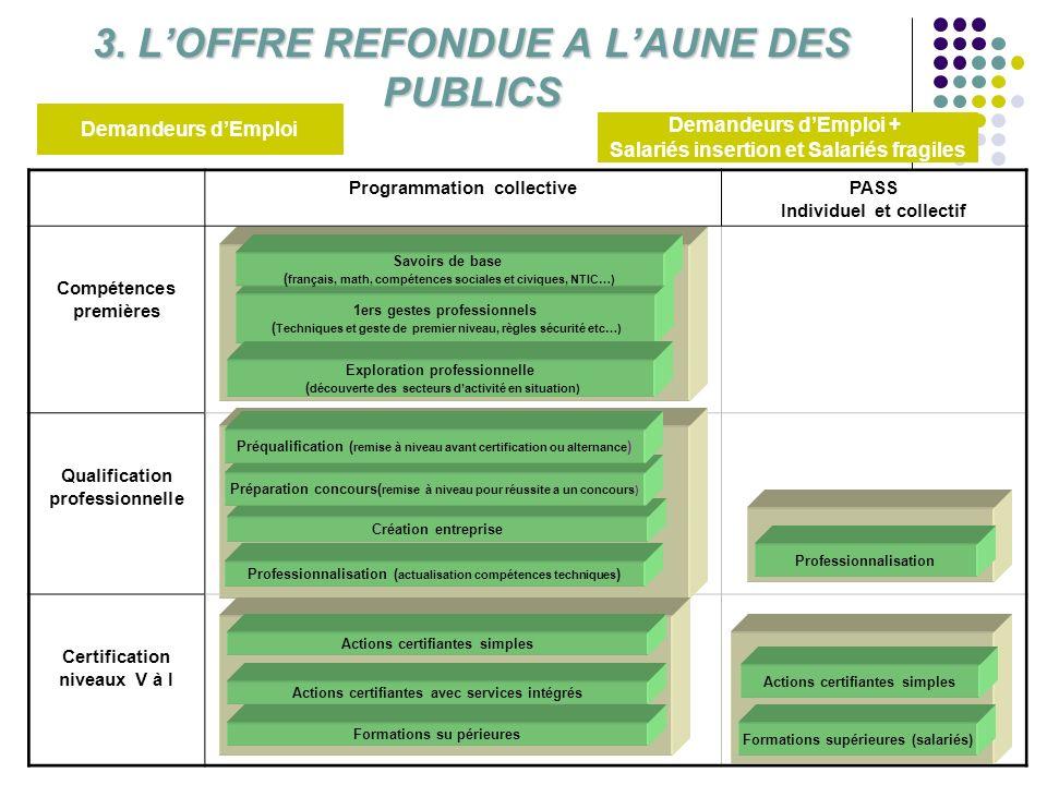 3. L'OFFRE REFONDUE A L'AUNE DES PUBLICS