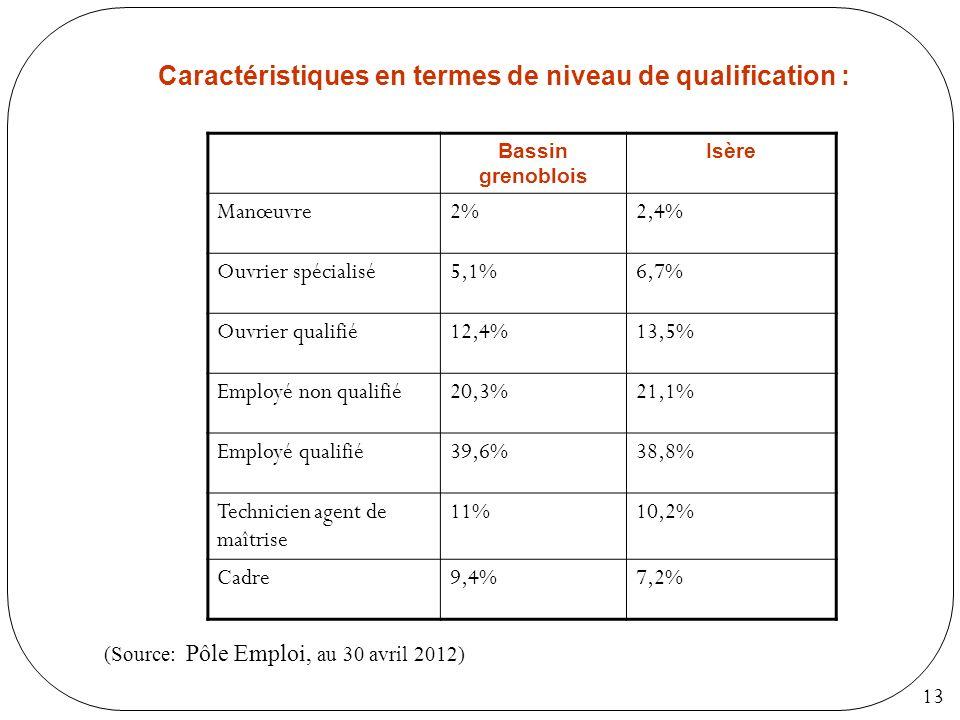 Caractéristiques en termes de niveau de qualification :