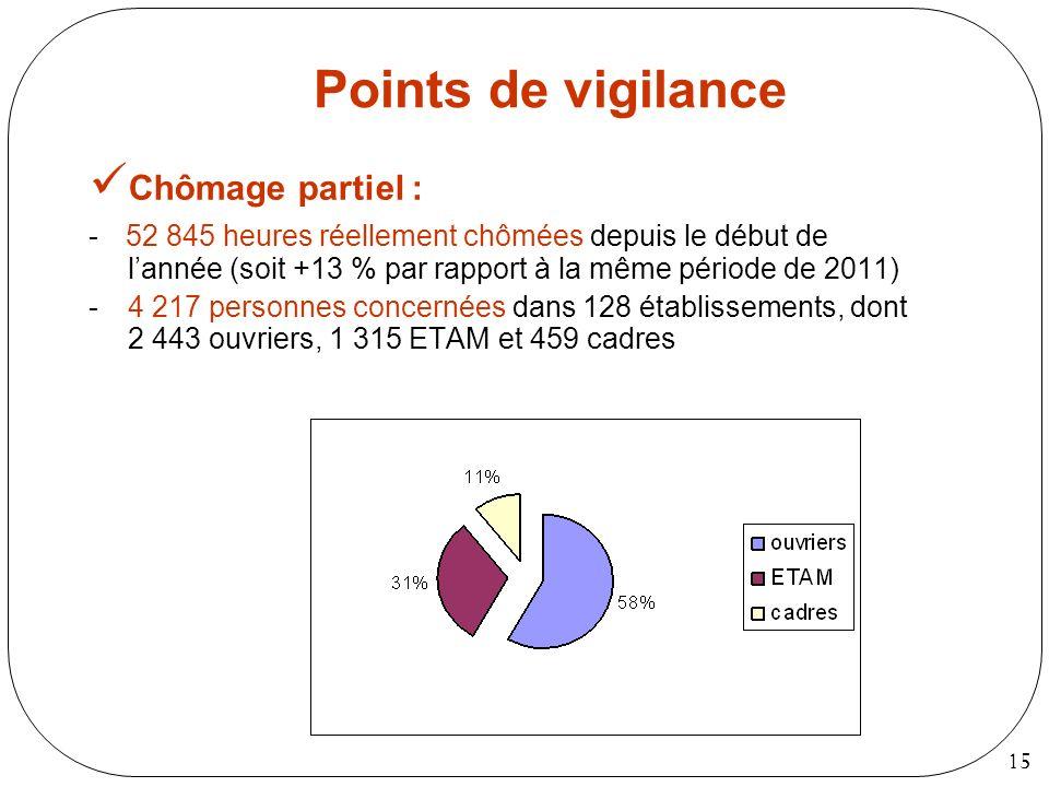 Points de vigilance Chômage partiel :
