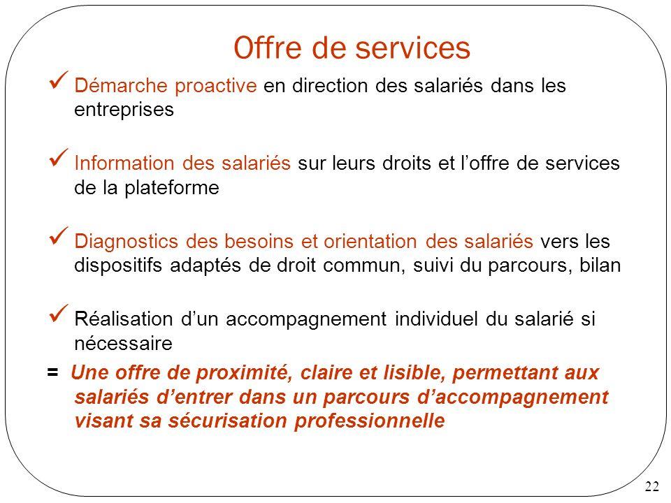 Offre de servicesDémarche proactive en direction des salariés dans les entreprises.